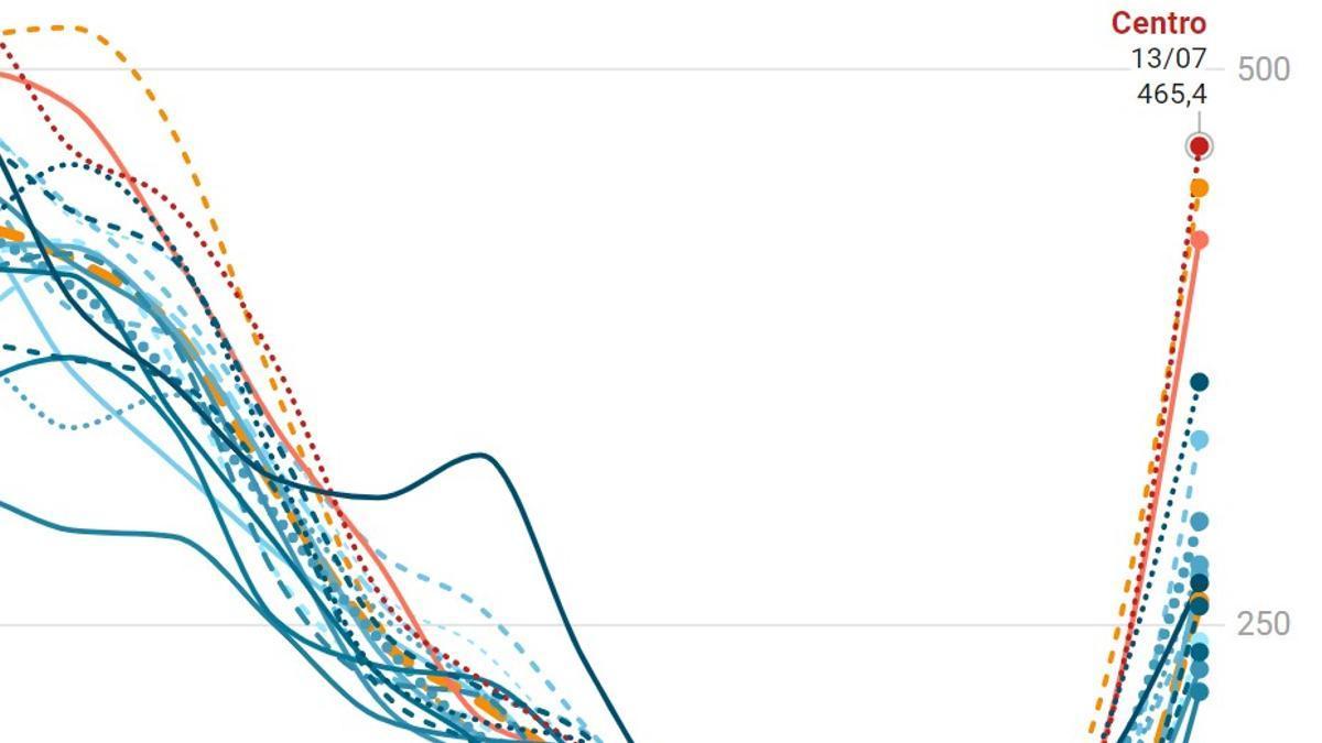 Detalle de la evolución de los contagios en los distritos de Madrid durante la quinta ola del coronavirus