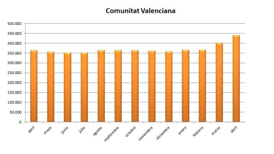 El paro se ha disparado en la Comunitat Valenciana en marzo y abril por la crisis del coronavirus