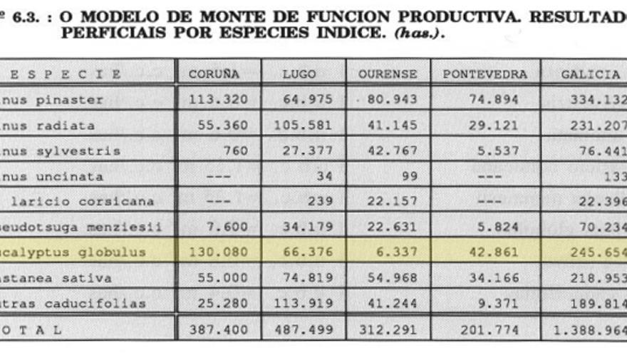 Previsiones de expansión de especies en el monte gallego para 2032 en el Plan Forestal de Galicia