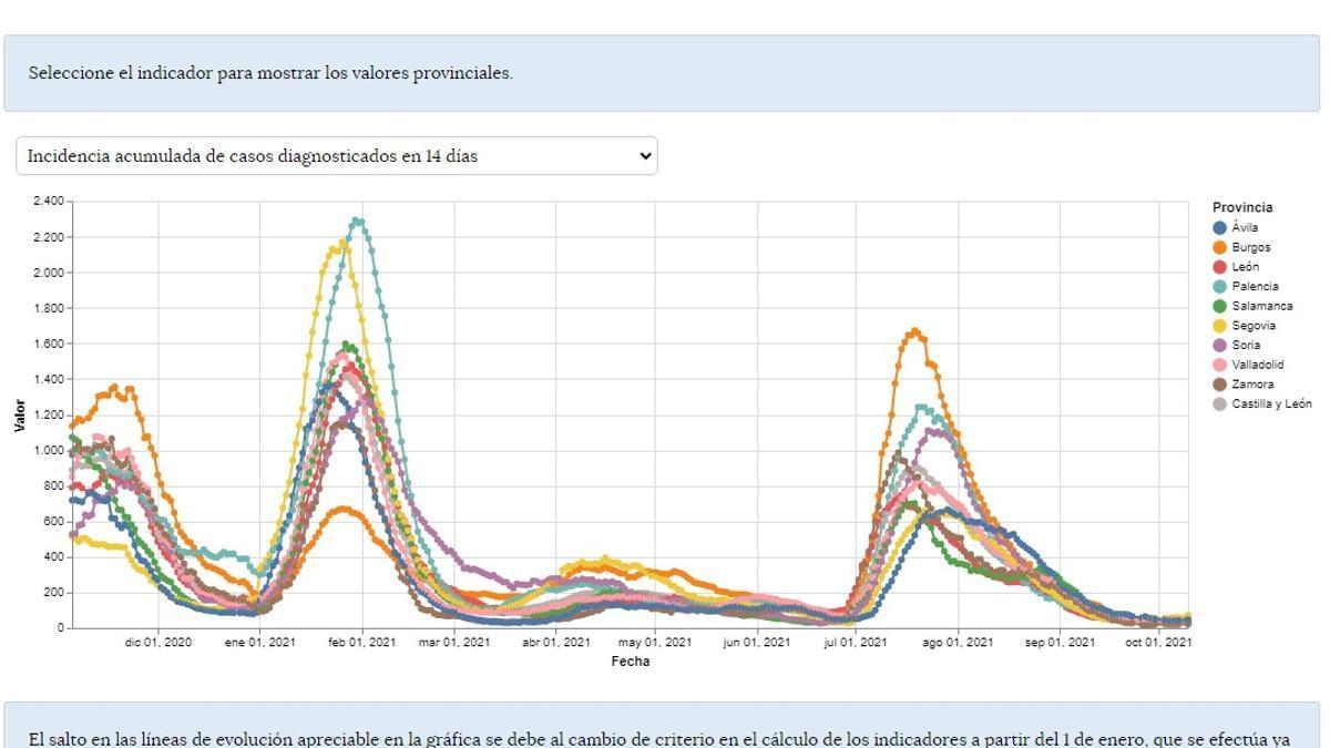 Gráfico de la evolución de los indicadores de riesgo