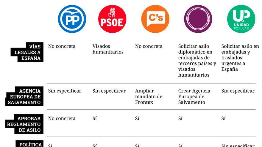 Gráfico: Belén Picazo.