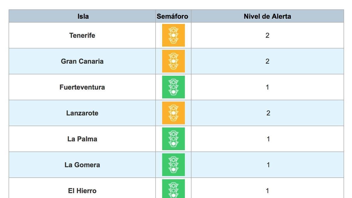 Niveles de alerta vigentes en Canarias