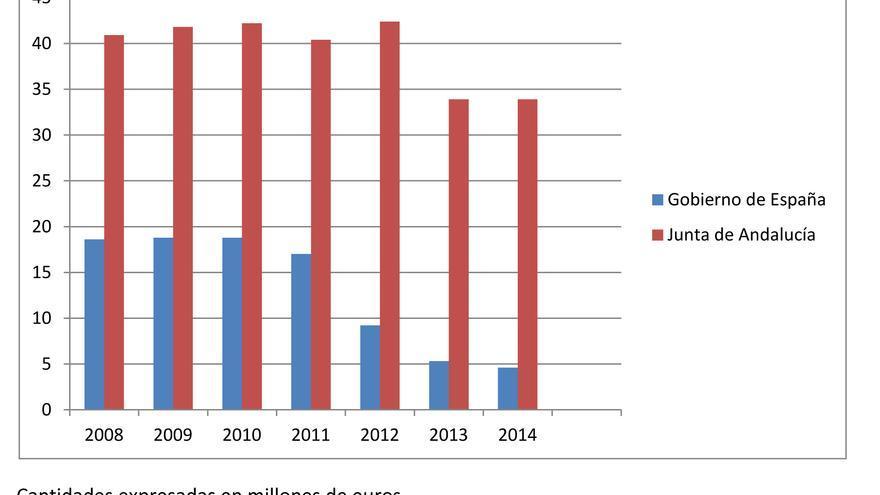 Evolución presupuesto servicios sociales comunitarios Andalucía.