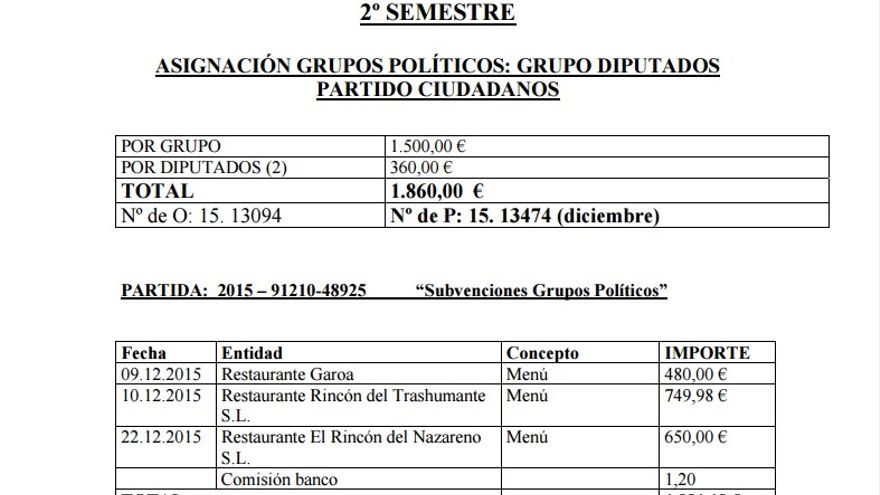Detalle de los gastos presentados por dos exdiputados de Ciudadanos en la Diputación de Soria.