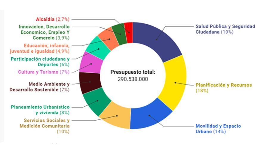 Presupuesto 2020 Ayuntamiento de Valladolid.