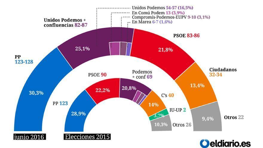 Las previsiones preelectorales fallaron estrepitosamente en el caso de Unidos Podemos. (El diario.es)