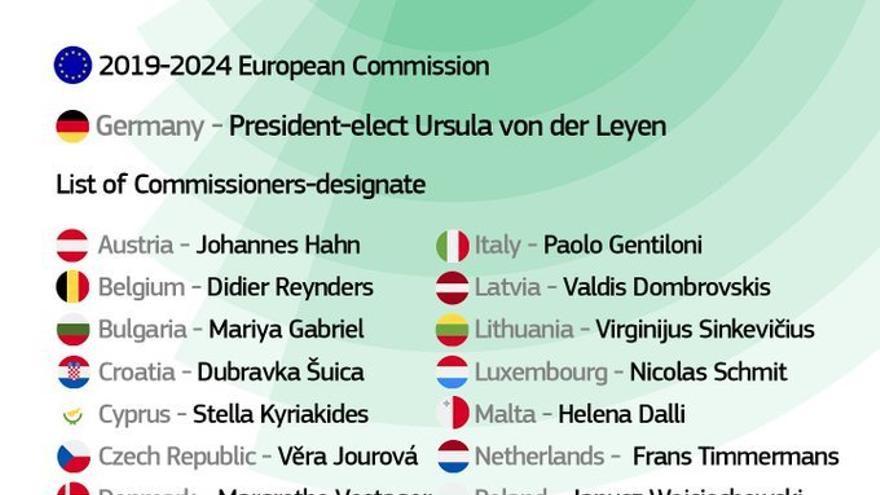 Comisión de Ursula von der Leyen.