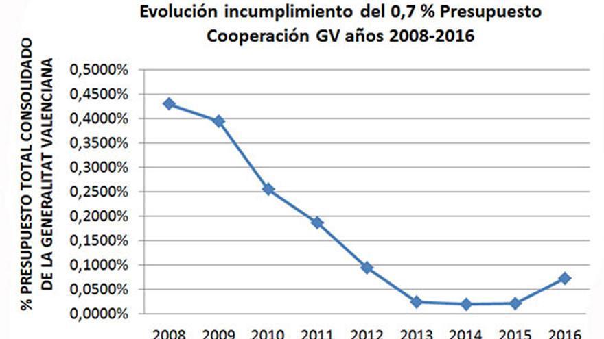 La evolución de las partidas de la Generalitat Valenciana para ayuda al desarrollo desde 2008