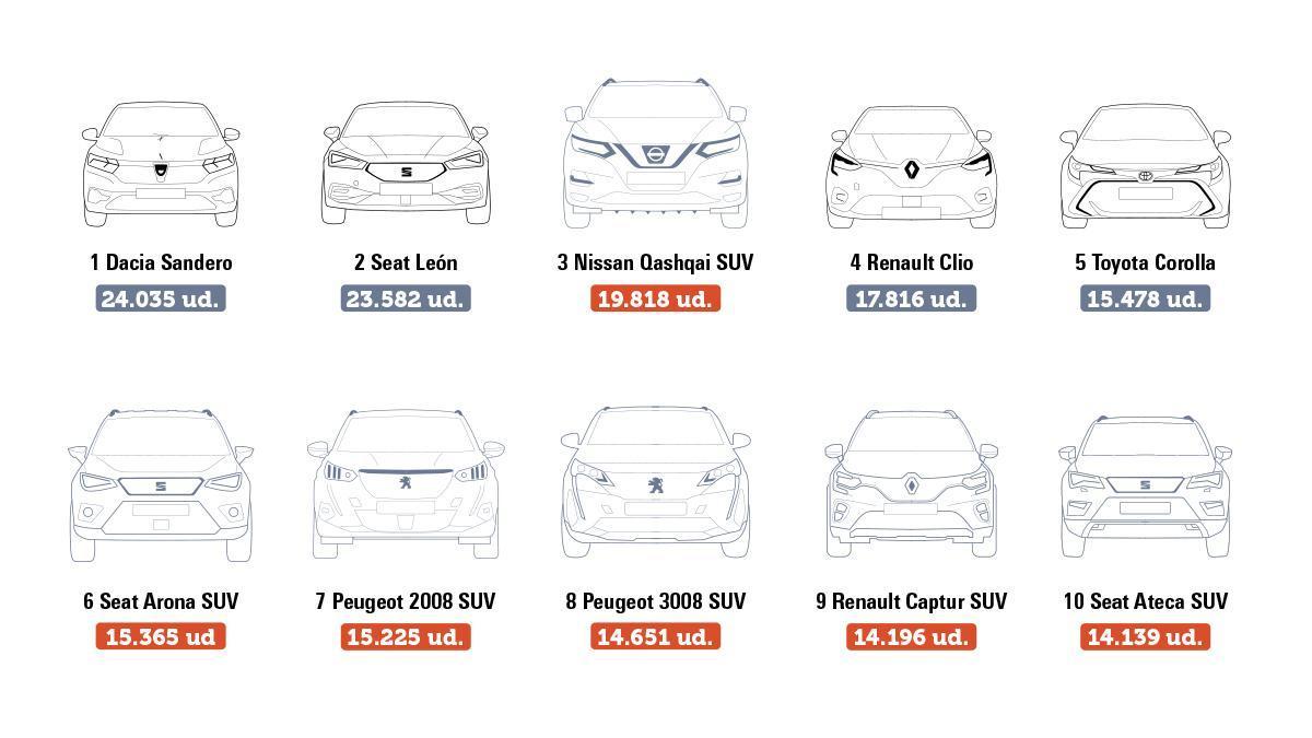 Seis de los diez coches más vendidos en España son SUV (Fuente: Anfac/2020)