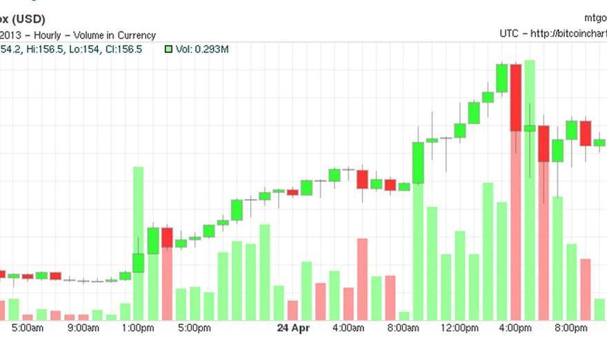 Volumen de compra de Bitcoin en el momento de la caída de Dow Jones el 23 de abril