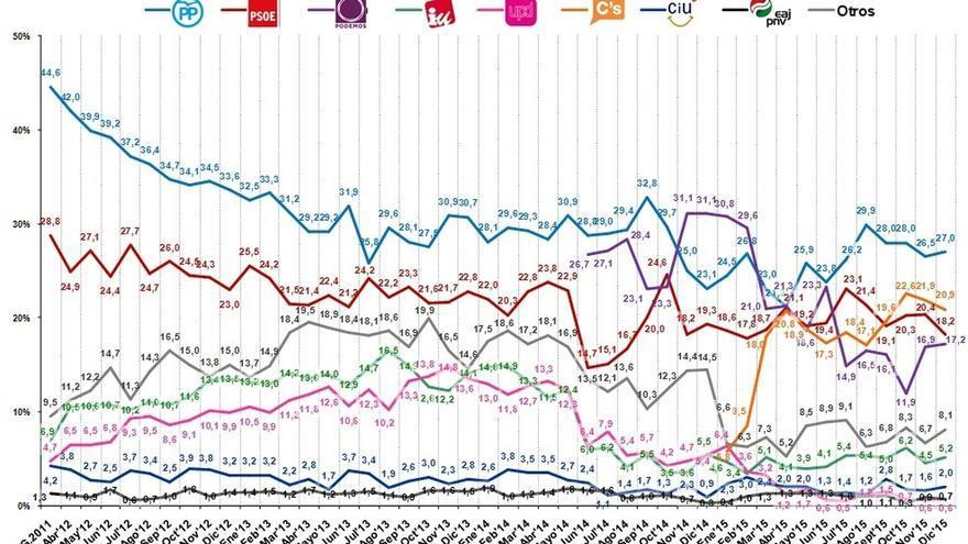 Una encuesta sitúa al PP como ganador con el 27% del voto, seguido de C's, con el 20,9 que adelanta al PSOE