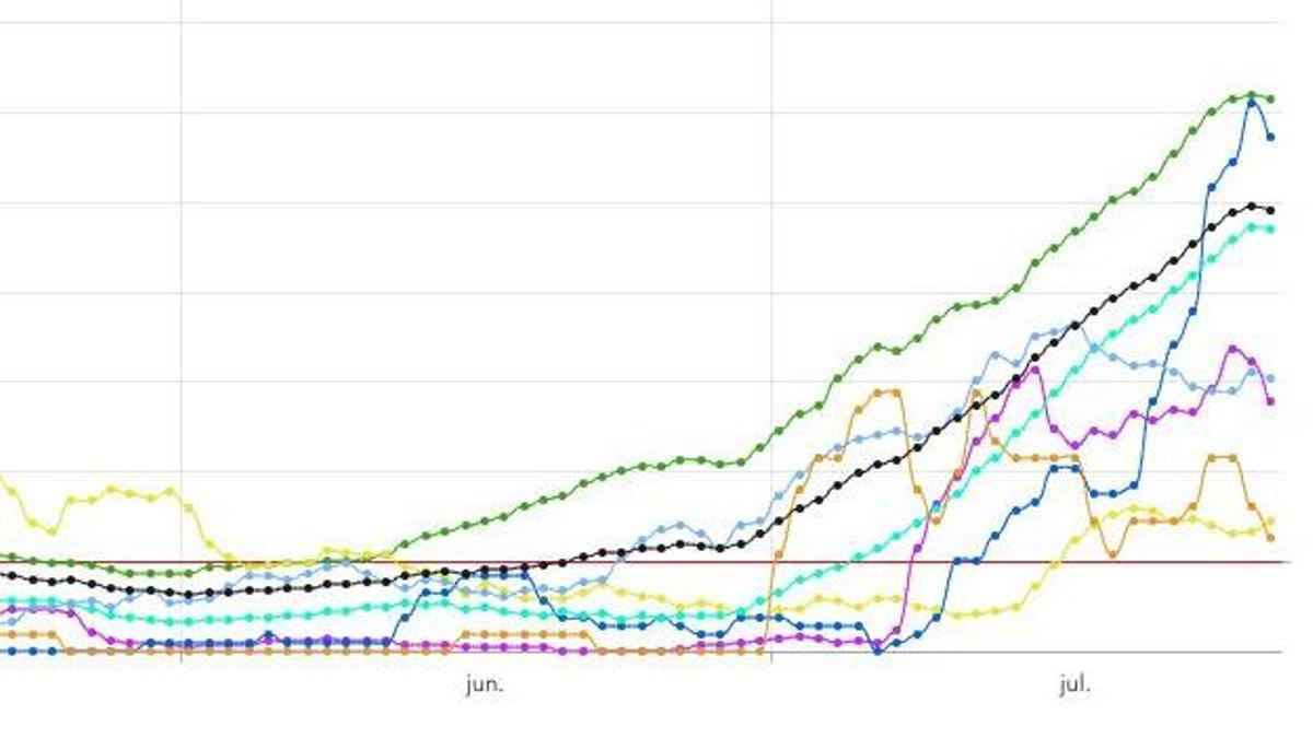 Curvas de incidencia de Tenerife (verde), La Gomera (azul marino), Canarias (negro), Gran Canaria (cian), Fuerteventura (azul), La Palma (violeta), Lanzarote (amarillo) y El Hierro (naranja)