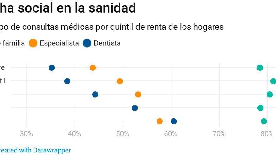 listado_salud