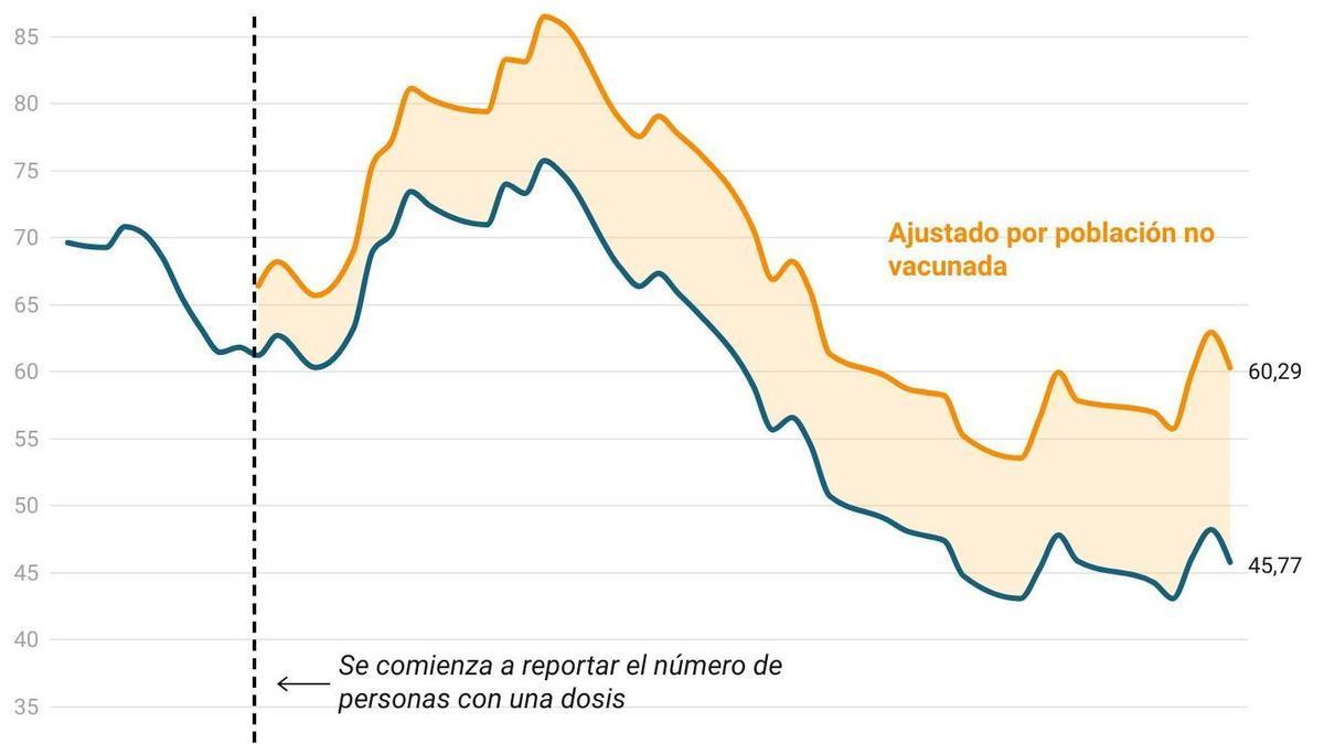 Curvas de incidencia del COVID en Canarias