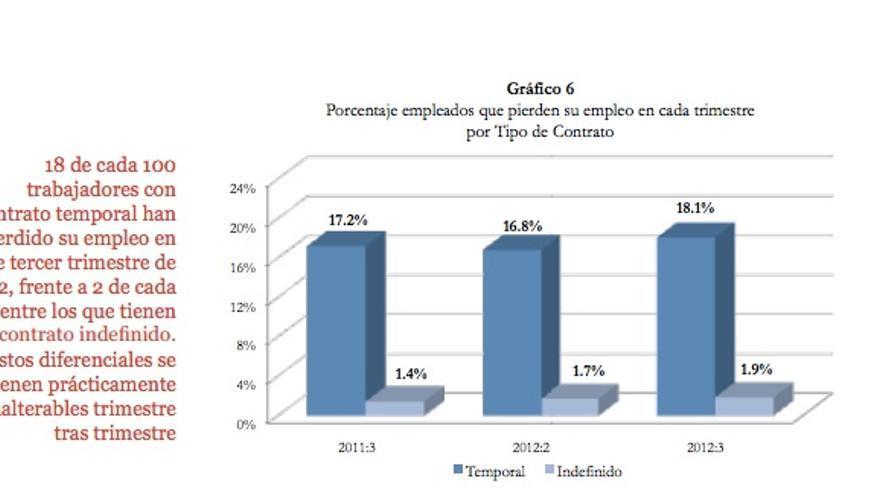 Porcentaje de trabajadores que pierden su empleo cada trimestre por tipos de contrato