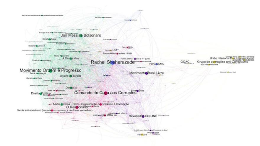 Grafo de la red conservadora del 15 de marzo brasilero de Fábio Malini