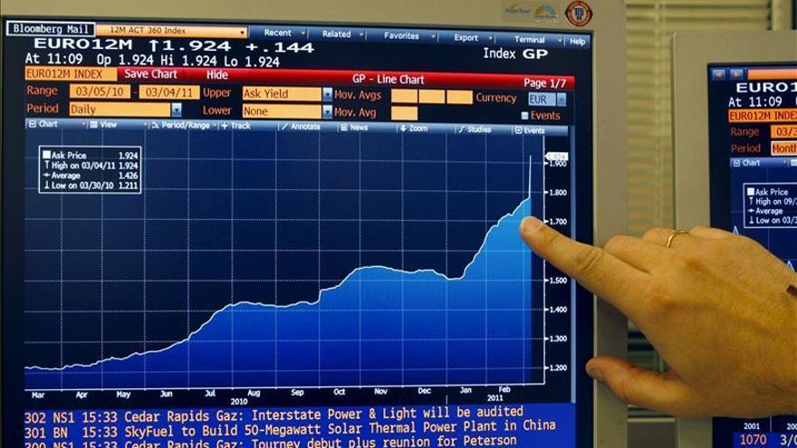 El euríbor supera el 0,6 por ciento por primera vez desde noviembre de 2012