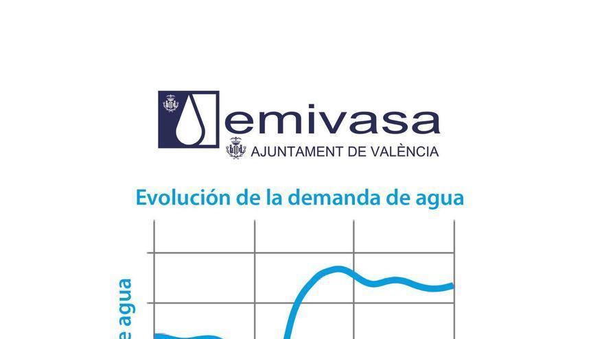 Gráfica del consumo de Agua en Valencia y su área metropolitana: se mantiene estable hasta las 20 horas, que cae, para después repuntar para la hora de cenar.