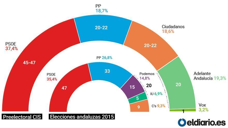 preelectoral cis elecciones andaluzas