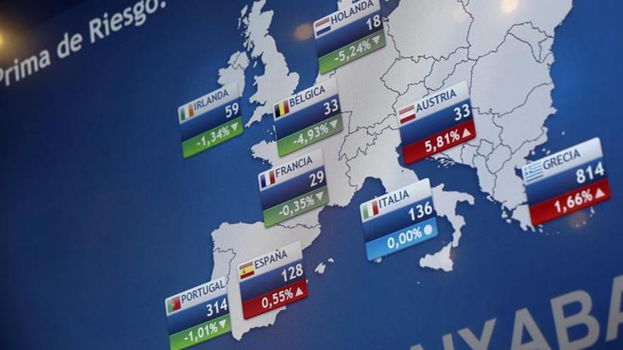 La prima de riesgo española sube a 129 puntos tras un nuevo mínimo alemán