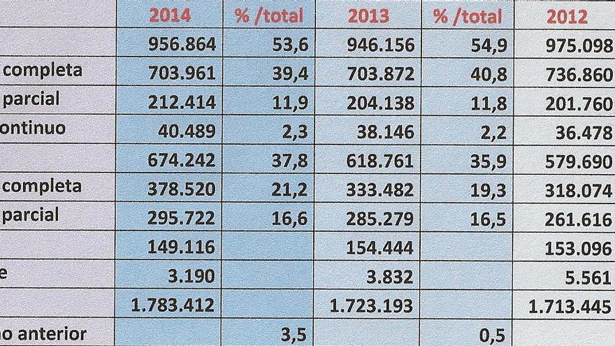 Afiliaciones por cuenta ajena en Andalucía diceimbre 2014 / Instituto de Estadística de Andalucía