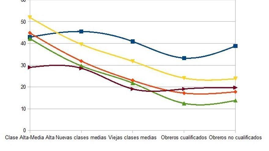 Porcentaje de personas que considera muy necesaria en su vida cotidiana ciertas  utilidades informáticas por clase social.