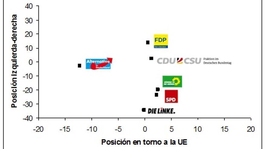 Gráfico 3: Posición de los partidos alemanes en torno a los ejes izquierda-derecha y  pro-anti UE. Fuente: Manifesto Project