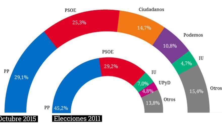 Estimación del voto. CIS octubre 2015