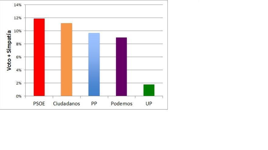 Voto+Simpatía de los abstencionistas de 2011
