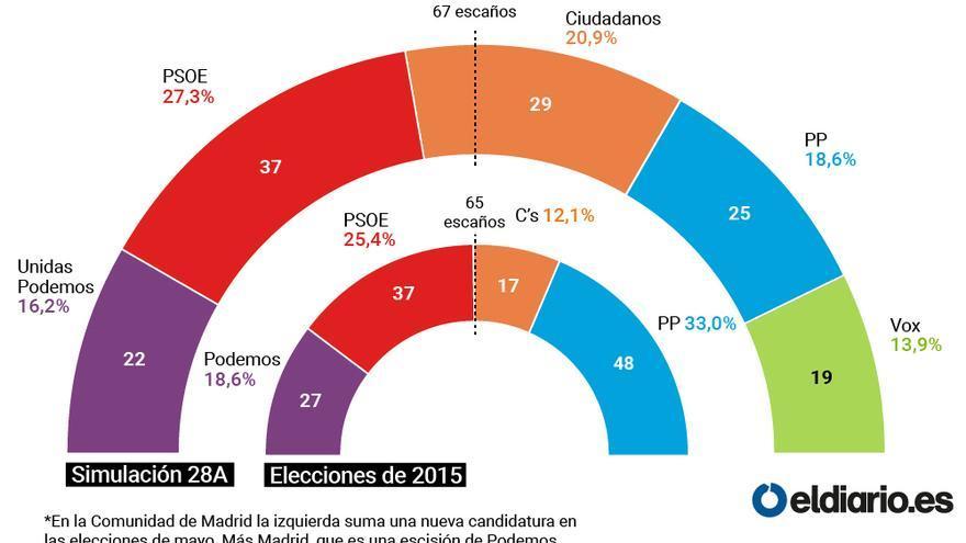 Proyección de votos de las elecciones generales en los resultados próximos de la Comunidad de Madrid.