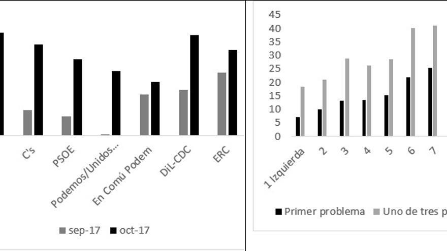 La independencia de Cataluña como problema según ideología y según partido votado en 2016. Elaboración propia con el barómetro del CIS de octubre de 2017