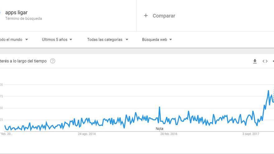 """Interés de los términos """"apps para ligar"""" en Google Trends durante los últimos 5 años"""
