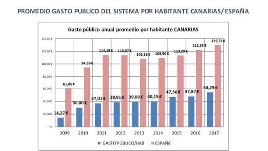 Comparativa del gasto en dependencia por habitante en Canarias y en el conjunto de España.