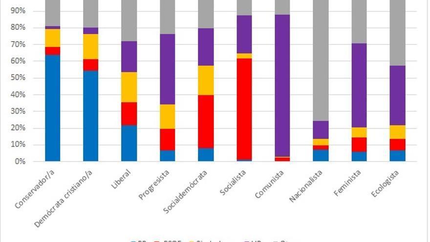 Partido elegido por los grupos de identidad ideológica en 2016 según la encuesta pre-electoral del CIS