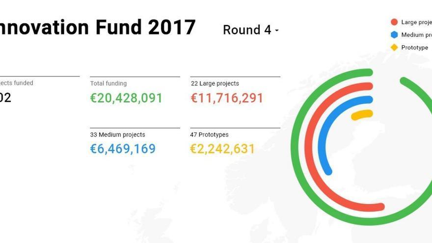 Proyectos financiados por Google en su cuarta ronda