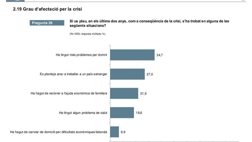 Quasi un 35% dels catalans ha dormit malament per culpa de la crisi, segons el CEO