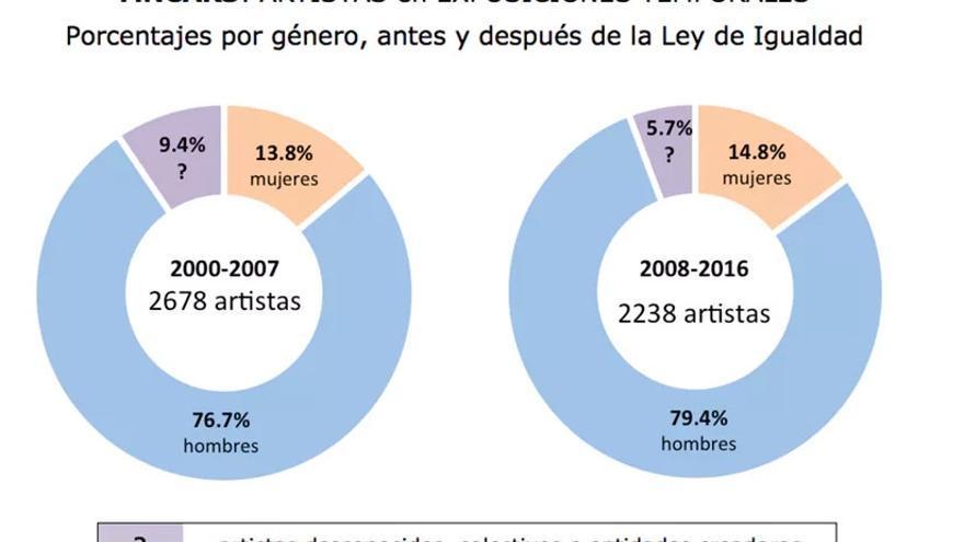 Artistas en exposiciones temporales en MNCARS. Porcentajes por género, antes y después de Ley de Igualdad (2007).