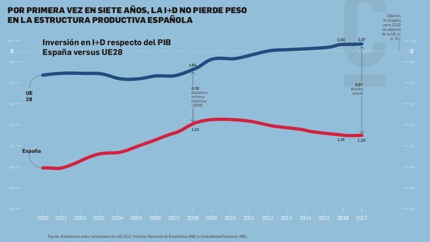 La inversión en I+D con respecto al PIB crece por primera vez en 7 años
