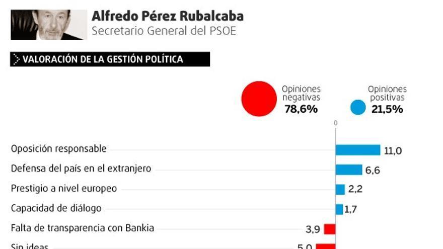Valoración de la gestión política y personal de Alfredo Pérez Rubalcaba.