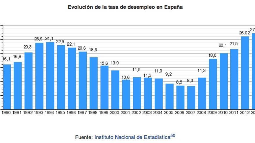 Evolución del desempleo en España. Fuente: INE. Gráfica: Wikipedia