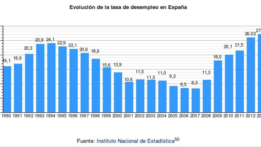 Evolución del desempleo en España — Datos: INE, Gráfica: Wikipedia