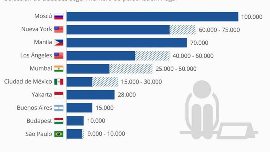 Ciudades con más personas sin hogar en el mundo / Statista