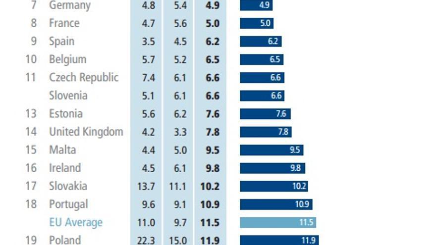 Porcentaje de población que sufre privación material severa. \ Social Justice in the EU –  A Cross-national Comparison