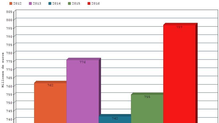 Evolución del presupuesto del Ayuntamiento de Sevilla.