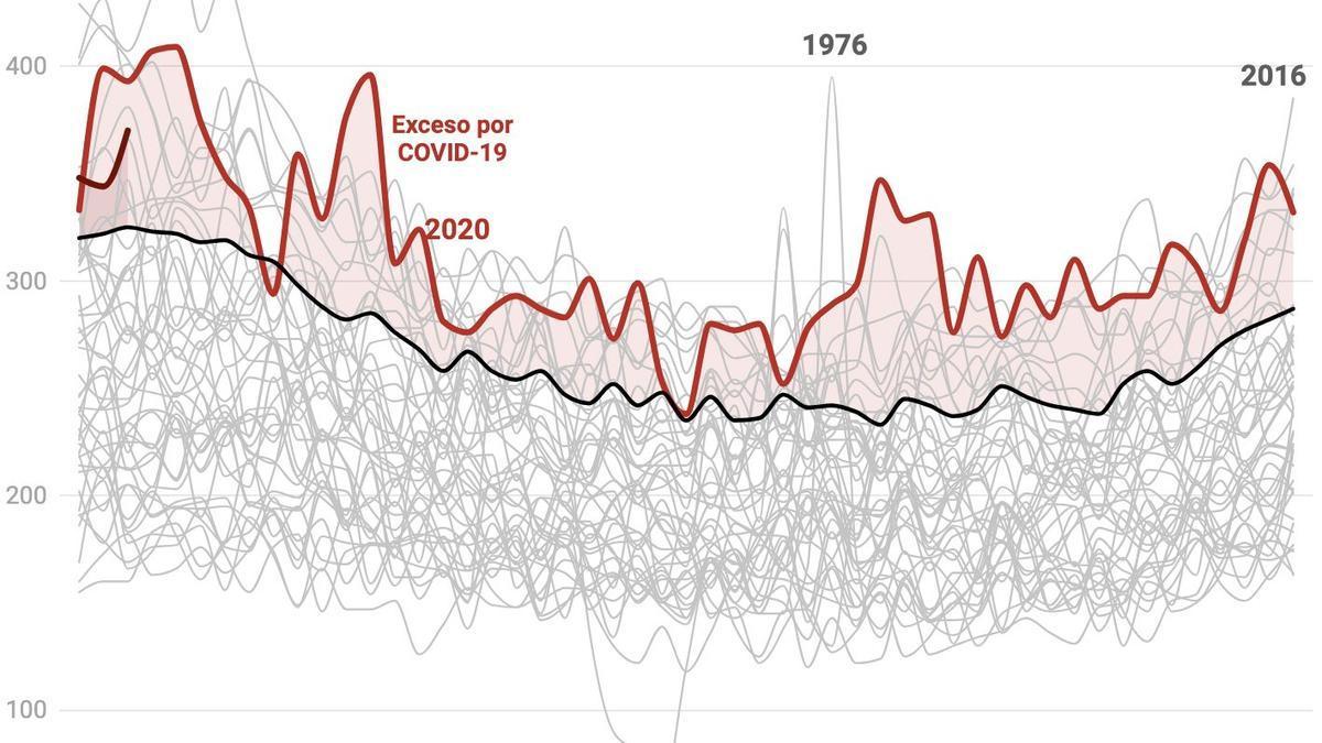 Canarias: la mortalidad durante la crisis del COVID-19 vs todos los años desde 1975