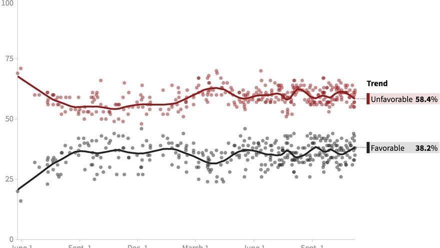 Opinión favorable respecto a Donald Trump