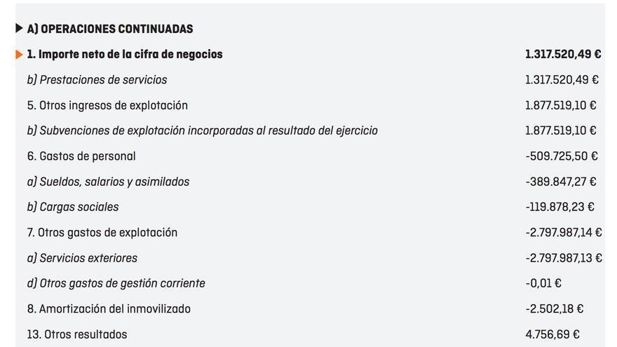 Cuentas de Ciudadanos de 2014.