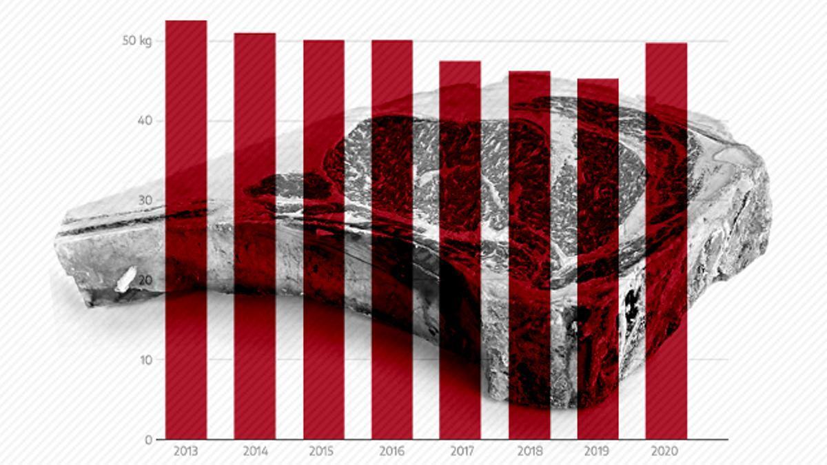 El consumo de carne en España lleva años disminuyendo, con la excepción de la pandemia
