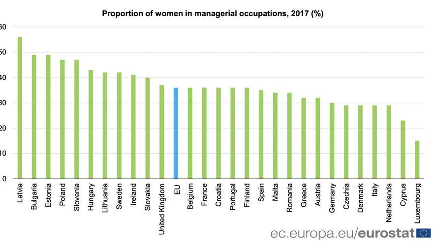 Proportion of women in managerial occupations, 2017 (%)