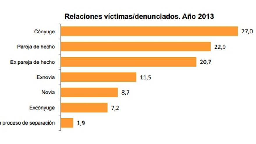 Relación entre agresores y víctimas de violencia de género con medidas de protección./ INE
